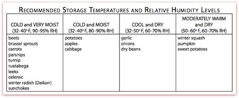 main-organic-farmers-vegetable-storage